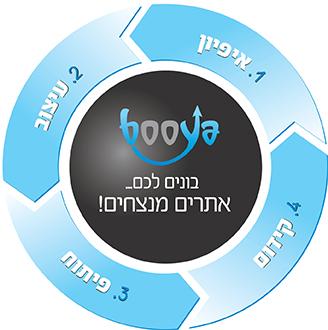 תהליך בניית אתר אינטרנט, אפיון אתרים, עיצוב אתר, קידום אתר, פיתוח אתרים